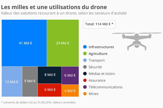 L'utilisation commerciale des drones, un marché de 114milliards d'euros