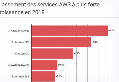 Quels sont les services cloud d'Amazon les plus populaires?
