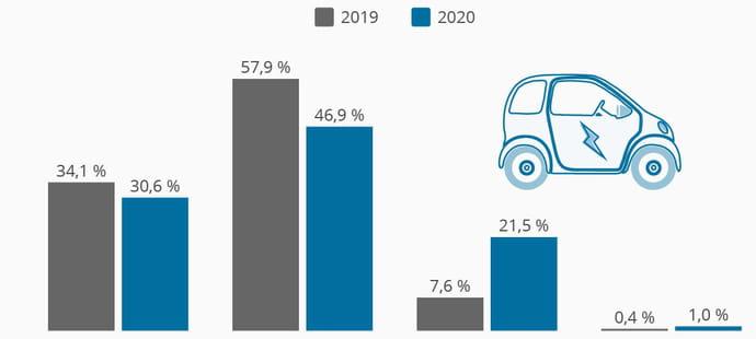 La part de marché des voitures électriques et hybrides a triplé en 2020