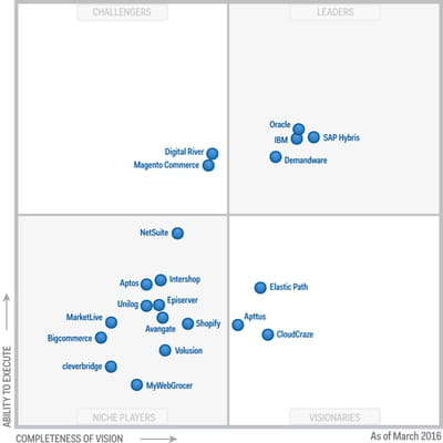 magic quadrant du gartner sur les solutions d'e-commerce.