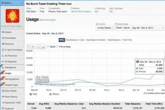 Mobile App Analytics : App Annie lance de nouveaux rapports sur les usages