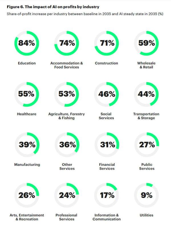 Les profits des entreprises gonfleront de 38% d'ici 2035 grâce à l'IA