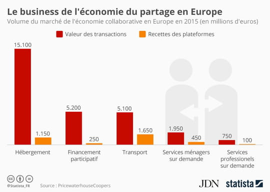 L'hébergement truste le marché de l'économie du partage