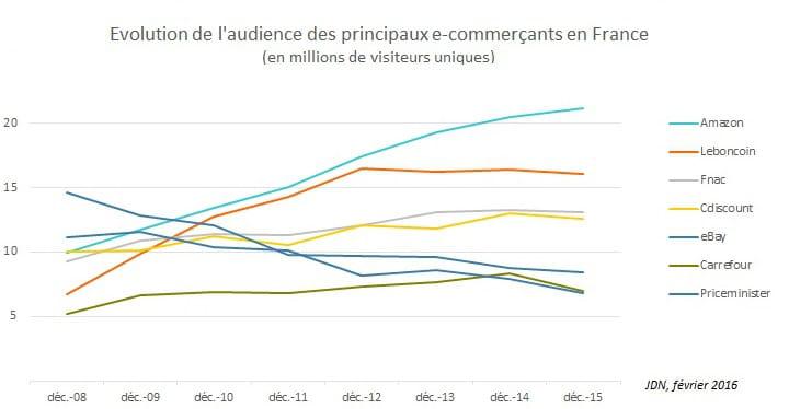 Entre Fin 2008 Et 2015 Amazon A Plus Que Double Le Nombre De Ses Visiteurs Uniques VU Passant 10 21 Millions Par Mois
