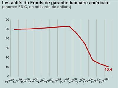 le fdic n'a plus la capacité de garantir que 0,22% des dépôts.