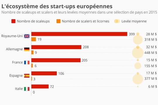 Infographie: le Royaume-Uni, champion européen des start-up