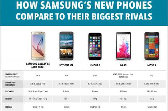 Comparatif: Le nouveau Galaxy S6de Samsung contre ses rivaux iPhone et Android