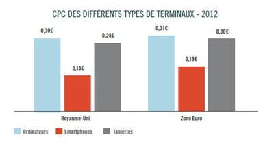 cpc des différents terminaux en europe.