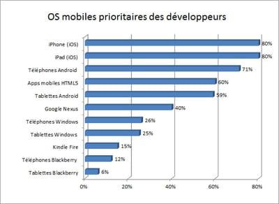 ios arrive toujours en tête des systèmes mobiles prioritaires des développeurs