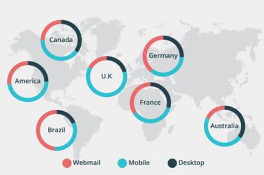 Près d'1 email sur deux est lu depuis une application mobile dans le monde