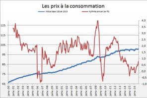 Indice des prix à la consommation: en hausse en décembre
