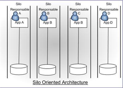 schémat d'une architecture en silots