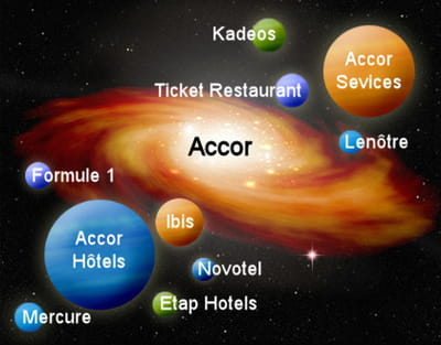 la galaxie web du groupe accor
