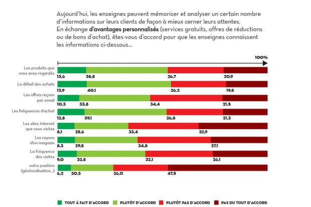 71,5% des Français ne sont pas prêts à partager leur géolocalisation avec les marques
