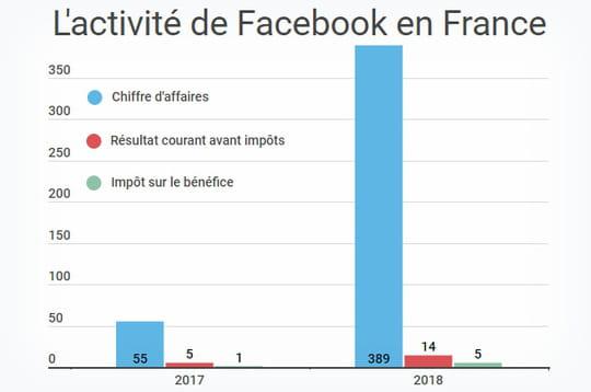 Info JDN: Facebook France a payé 5,7millions d'euros d'impôts en 2018