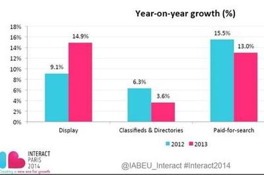 Le mobile et vidéo boostent le marché de la publicité online en Europe