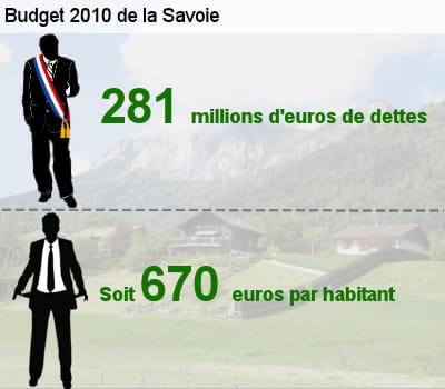 sa dette représente l'équivalent de 48,2% de son budget total.