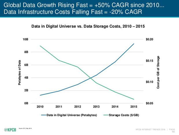 Evolution des volumes des données