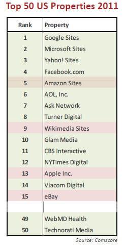 dans le top 50 des sites us, bon nombre se monétisent grâce à la publicité.