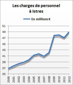 les charges de personnel d'istres se sont élevées à 49,1 millions d'euros en