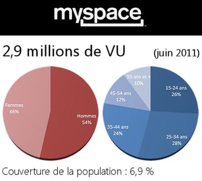 données démographiques des utilisateurs de myspace