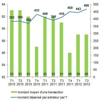 evolution du montant moyen dépensé par acheteur (en euros), par transaction et