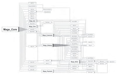 figure 19.2. le rôle central de magento core dans la dépendance des modules.