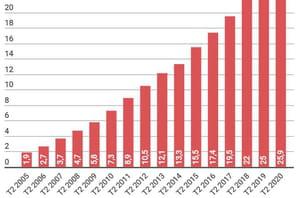Toujours en convalescence, l'e-commerce français reste en légère progression