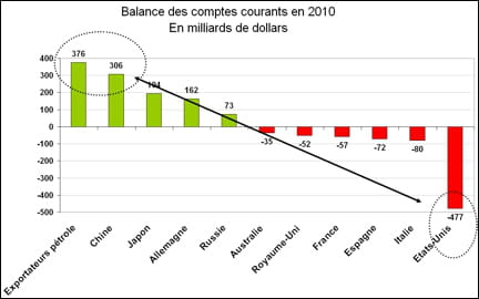 comptes courants