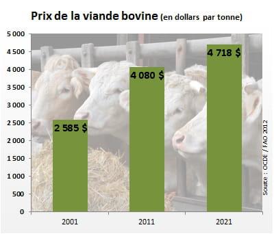 le prix de la viande bovine atteindra 4718 dollars par tonne en 2021