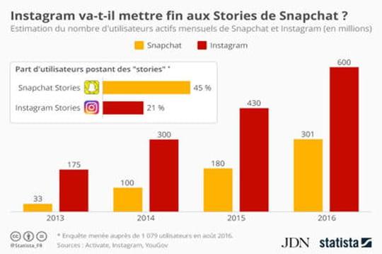 Instagram va-t-il mettre fin aux Stories de Snapchat?