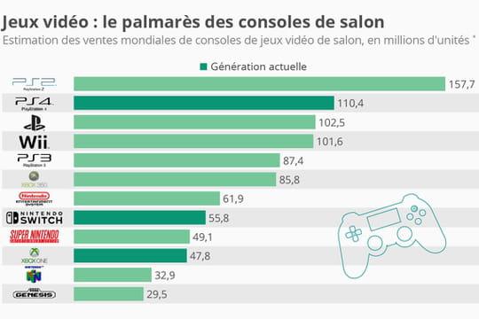 Jeux vidéo : les consoles les plus vendues de l'histoire