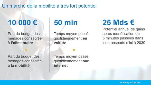 La mobilité, un marché prometteur