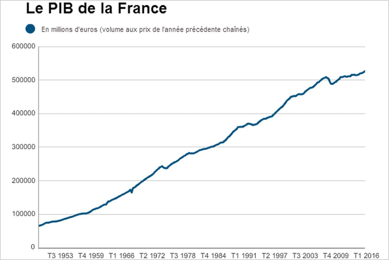 Pib de la france croissance en hausse au quatri me for Definition du produit interieur brut