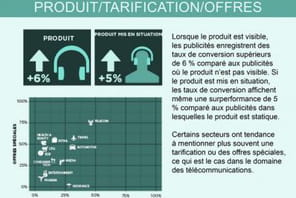 Infographie: l'impact de la création publicitaire sur la performance des campagnes