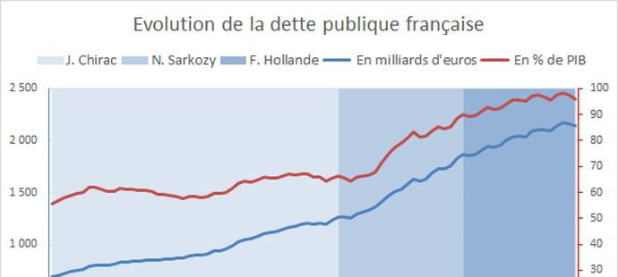 Dette de la France: en baisse au 4e trimestre 2016