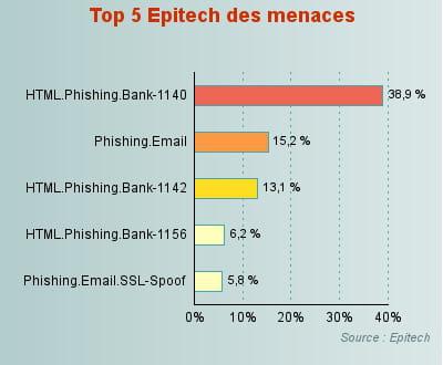 le phishing, principale menace sur la messagerie.