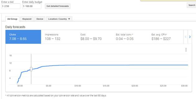 google adwords ad group