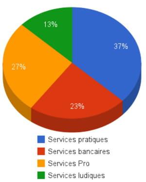 a fin 2011, 37% des 420 000 utilisateurs restants du minitel s'en servaient pour