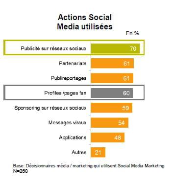 ce que les décideurs marketing font des réseaux sociaux