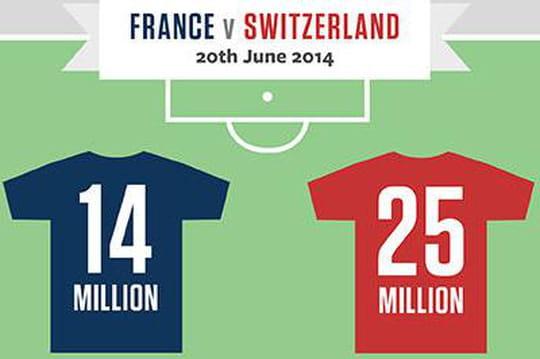 Infographie : la Coupe du Monde sur Facebook