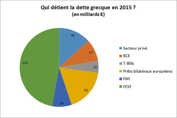 74% de la dette grecque couverte par l'Europe