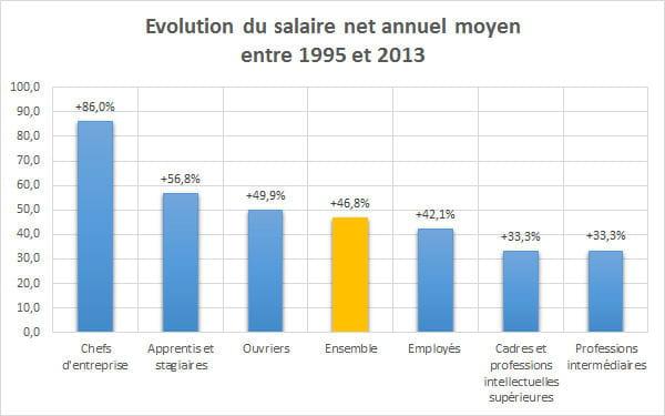 Salaire moyen en france en 2018 net brut par sexe par csp for Salaire moyen paysagiste