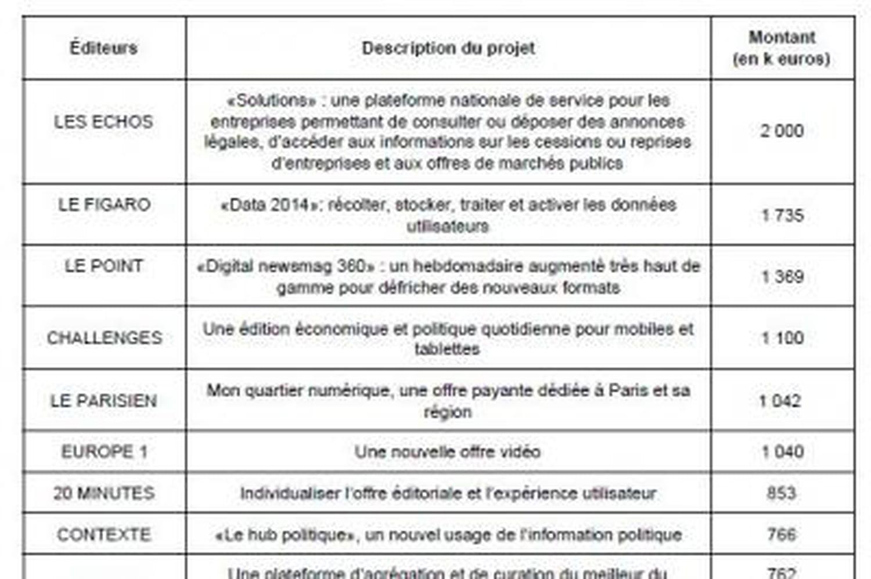 Le fonds Google pour l'innovation numérique de la presse a financé 29projets en2014 pour 16,1millions d'euros