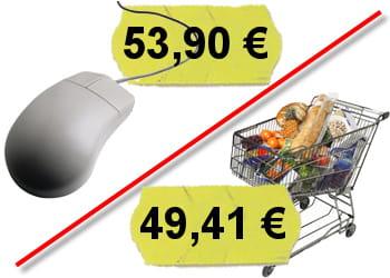 les produits sont en moyenne 9% plus chers en ligne qu'en magasin.