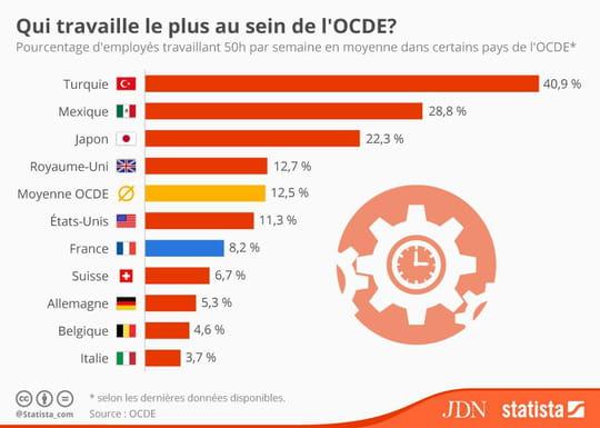 Qui sont les plus gros travailleurs de l'OCDE ?