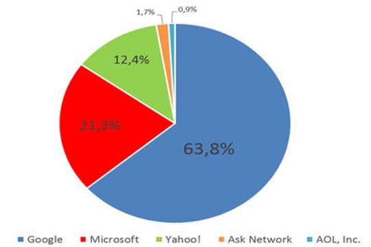 Parts de marché moteurs de recherche Etats-Unis