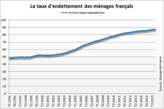 Endettement des ménages français: en hausse au 3e trimestre 2016