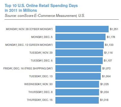 top 10 des jours ayant enregistré les plus importantes dépenses en ligne en 2011