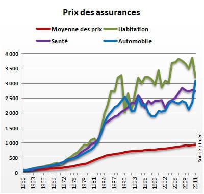 indice 100 en 1960. la courbe 'moyenne des prix' reflète l'évolution des 'prix